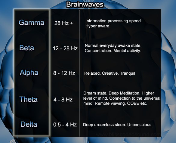 Brainwave Entrainment And How It Works