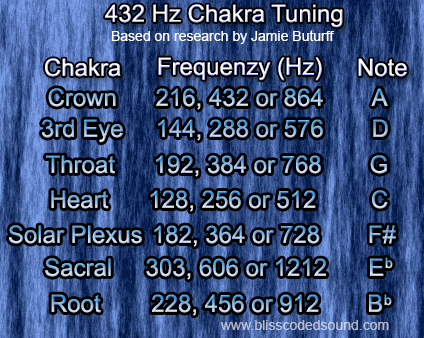 The Tibetan chakra bowls were found to resonate completely with the 432 Hz scale.